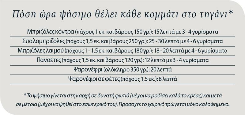 odigies-gia-psita-choirina-toy-tiganioy1